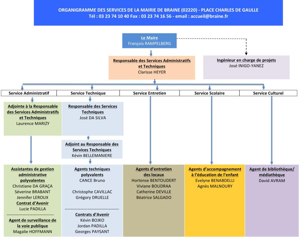 Organigramme des services municipaux de Braine